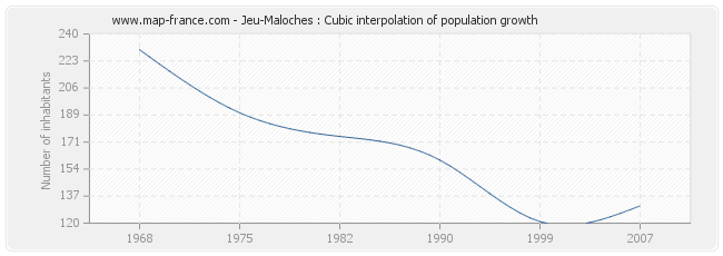 Jeu-Maloches : Cubic interpolation of population growth