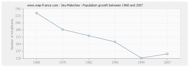 Population Jeu-Maloches