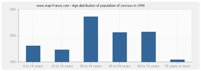 Age distribution of population of Levroux in 1999