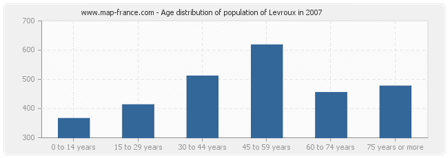 Age distribution of population of Levroux in 2007
