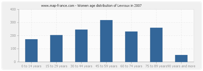 Women age distribution of Levroux in 2007
