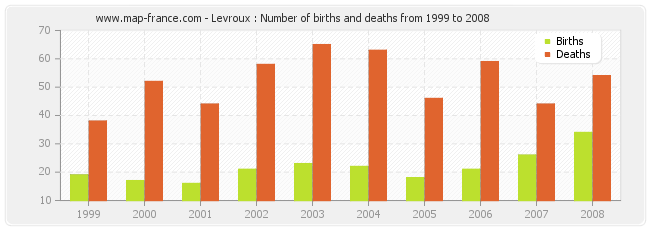 Levroux : Number of births and deaths from 1999 to 2008
