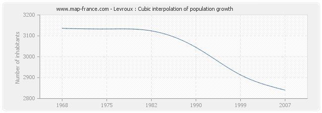 Levroux : Cubic interpolation of population growth