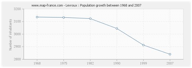 Population Levroux