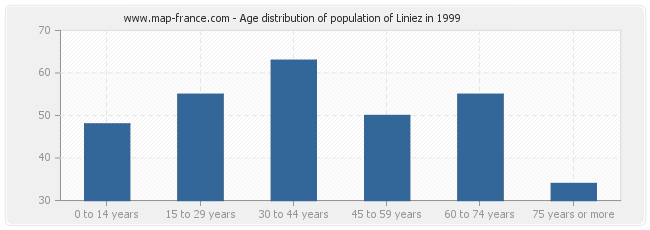 Age distribution of population of Liniez in 1999