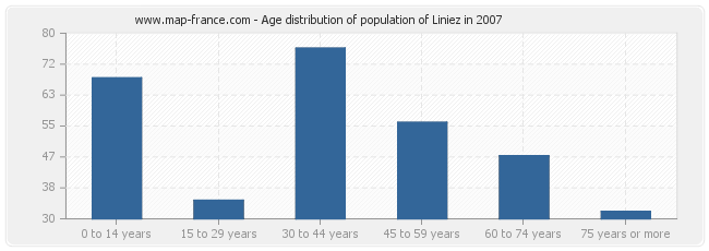 Age distribution of population of Liniez in 2007