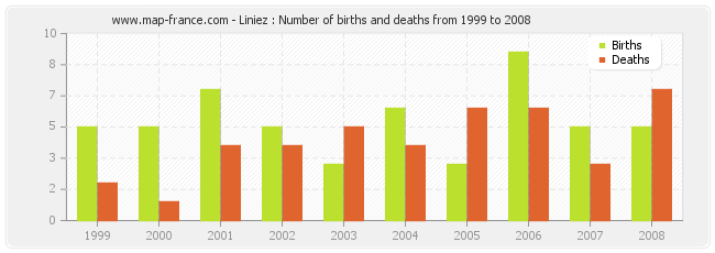 Liniez : Number of births and deaths from 1999 to 2008