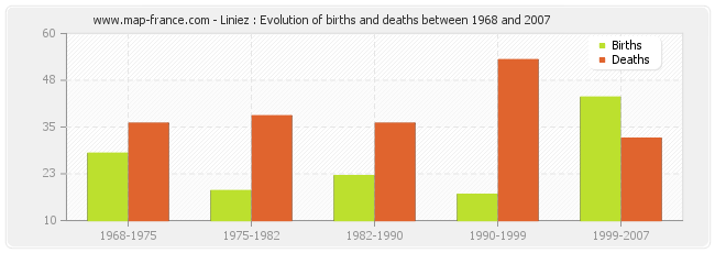 Liniez : Evolution of births and deaths between 1968 and 2007