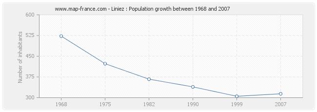 Population Liniez