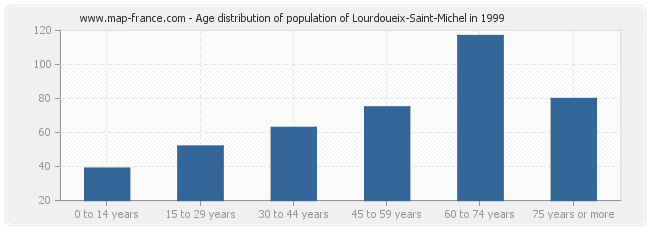 Age distribution of population of Lourdoueix-Saint-Michel in 1999