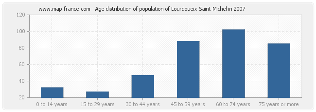 Age distribution of population of Lourdoueix-Saint-Michel in 2007