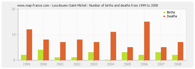 Lourdoueix-Saint-Michel : Number of births and deaths from 1999 to 2008