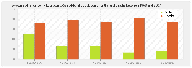 Lourdoueix-Saint-Michel : Evolution of births and deaths between 1968 and 2007