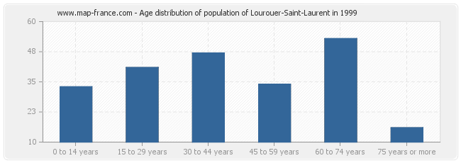 Age distribution of population of Lourouer-Saint-Laurent in 1999