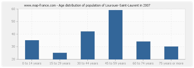 Age distribution of population of Lourouer-Saint-Laurent in 2007