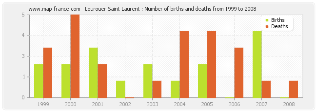Lourouer-Saint-Laurent : Number of births and deaths from 1999 to 2008