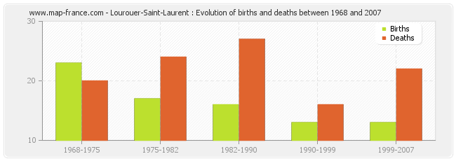 Lourouer-Saint-Laurent : Evolution of births and deaths between 1968 and 2007