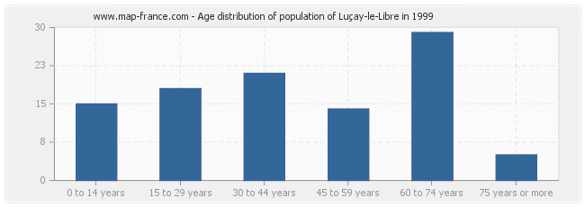 Age distribution of population of Luçay-le-Libre in 1999