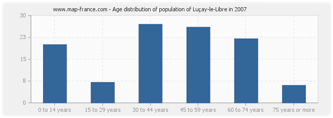 Age distribution of population of Luçay-le-Libre in 2007