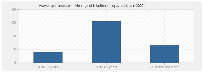 Men age distribution of Luçay-le-Libre in 2007