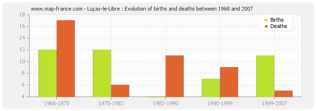 Luçay-le-Libre : Evolution of births and deaths between 1968 and 2007