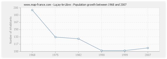 Population Luçay-le-Libre