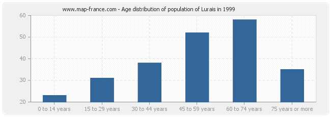 Age distribution of population of Lurais in 1999