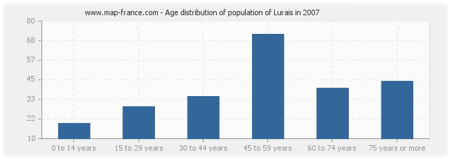 Age distribution of population of Lurais in 2007