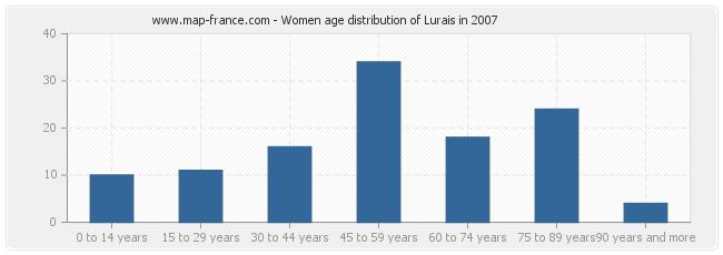 Women age distribution of Lurais in 2007