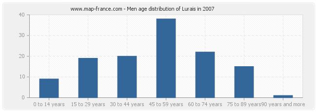 Men age distribution of Lurais in 2007