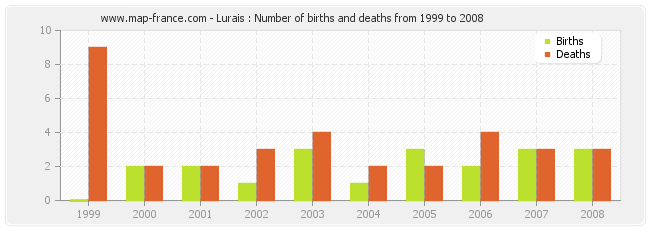 Lurais : Number of births and deaths from 1999 to 2008