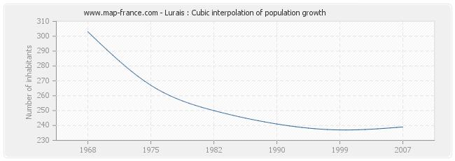 Lurais : Cubic interpolation of population growth