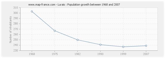 Population Lurais