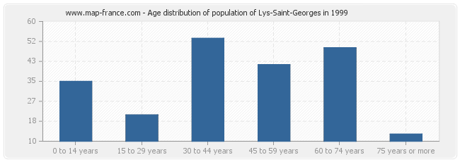 Age distribution of population of Lys-Saint-Georges in 1999