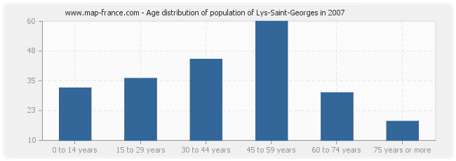 Age distribution of population of Lys-Saint-Georges in 2007
