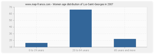 Women age distribution of Lys-Saint-Georges in 2007