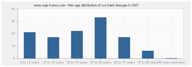 Men age distribution of Lys-Saint-Georges in 2007