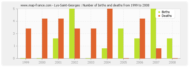 Lys-Saint-Georges : Number of births and deaths from 1999 to 2008