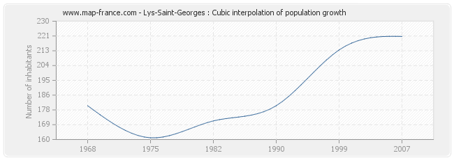 Lys-Saint-Georges : Cubic interpolation of population growth