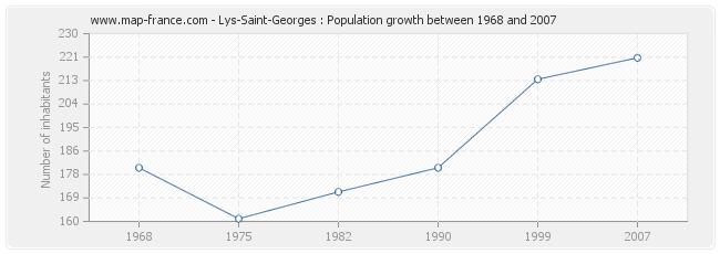 Population Lys-Saint-Georges
