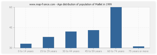 Age distribution of population of Maillet in 1999