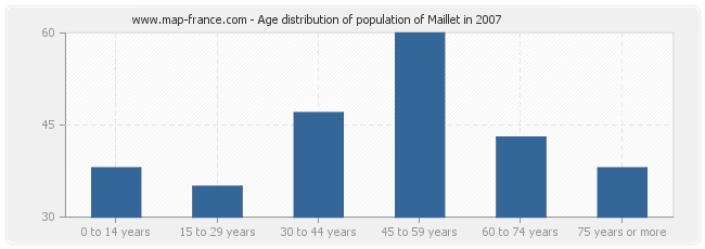 Age distribution of population of Maillet in 2007