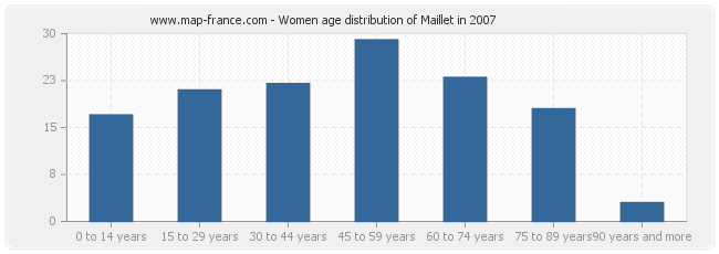 Women age distribution of Maillet in 2007