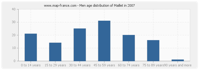 Men age distribution of Maillet in 2007