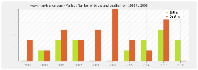 Maillet : Number of births and deaths from 1999 to 2008