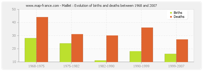 Maillet : Evolution of births and deaths between 1968 and 2007