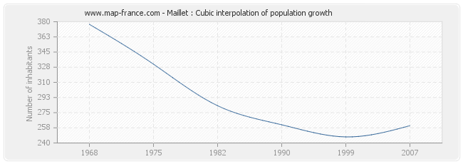 Maillet : Cubic interpolation of population growth
