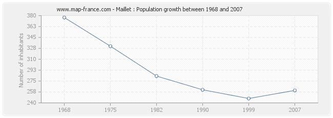 Population Maillet