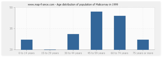 Age distribution of population of Malicornay in 1999