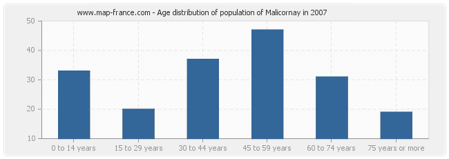 Age distribution of population of Malicornay in 2007